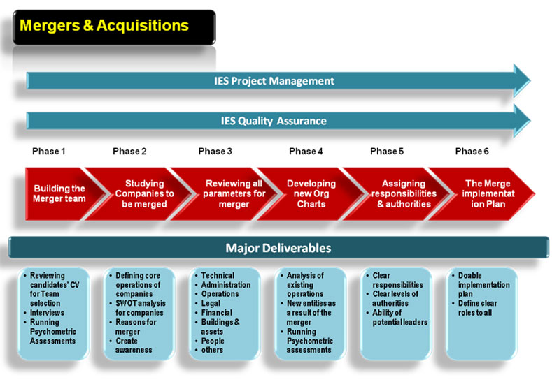 the mergers and acquisitions management essay However, industry and firm specific factors finally govern the reason and the purpose of the mergers and acquisitions and alliances taking place in the global.
