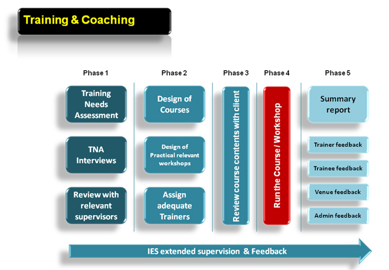 View Corporate Training Workflow